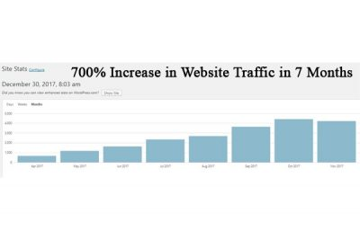 Your Website: The Single Most Powerful Marketing Tool