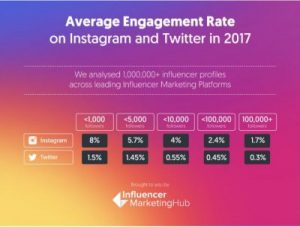 Engagement Rate Calculator IG and Twitter