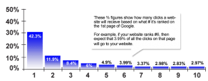 Google Ranking and Clicks