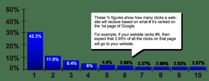 Google Ranking and Clicks