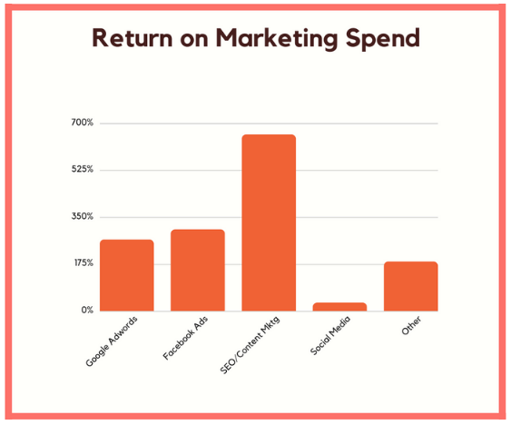 Return on Marketing Spend