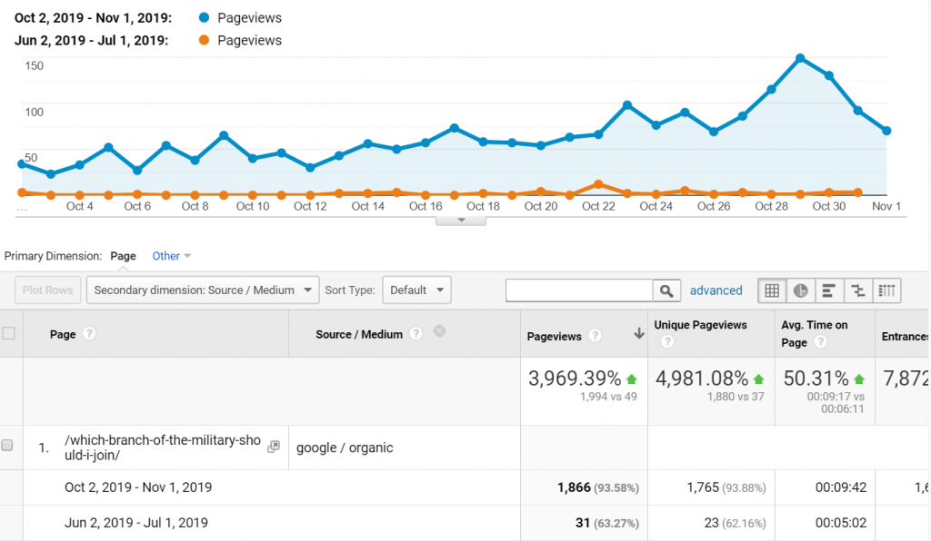 Google Analytics of high performing content