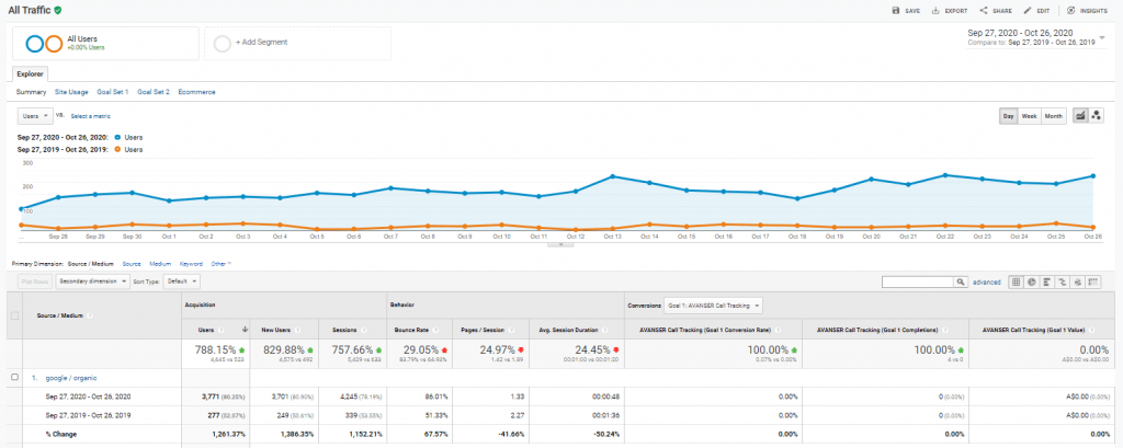 affordable SEO professional with 1261% growth for a client