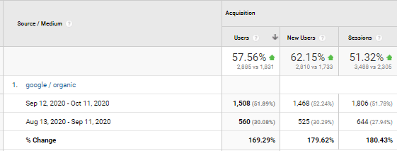 169% growth in one month from affordable SEO Services