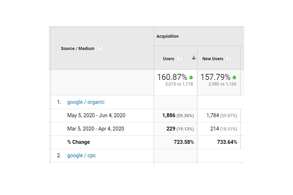 723% organic growth from affordable SEO services